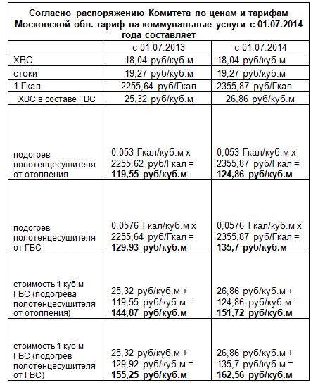 Согласно распоряжению Комитета по ценам и тарифам Московской обл. тариф на коммунальные услуги с 01.07.2014 года составляет